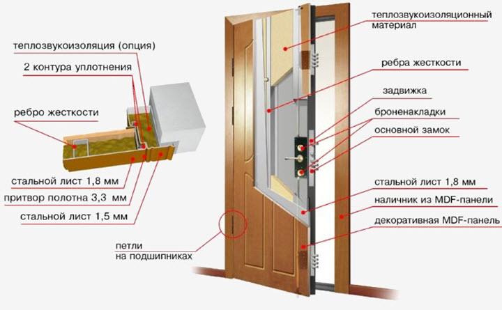 Прежде, чем приступать к утеплению нужно изучить конструкцию входной двери